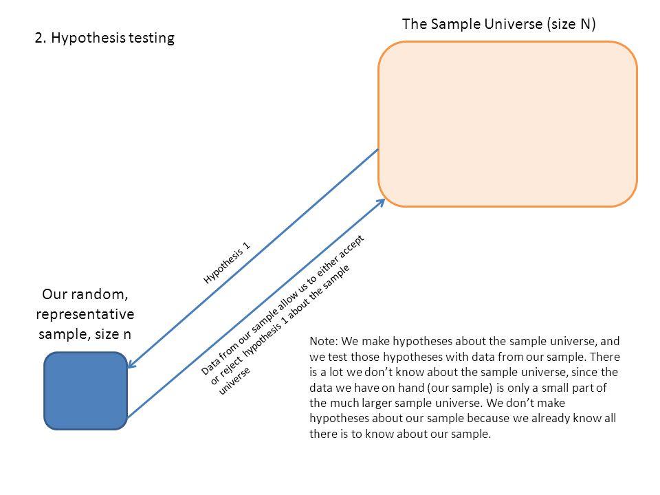 The Sample Universe (size N) Our random, representative sample, size n 3.