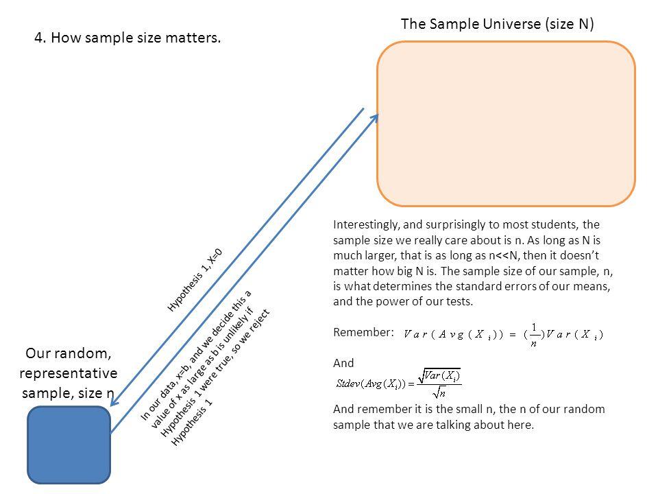 The Sample Universe (size N) Our random, representative sample, size n 4.