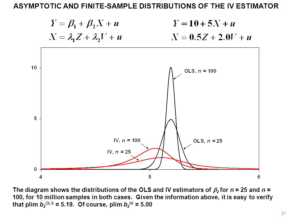 ASYMPTOTIC AND FINITE-SAMPLE DISTRIBUTIONS OF THE IV ESTIMATOR 21 The diagram shows the distributions of the OLS and IV estimators of  2 for n = 25 a