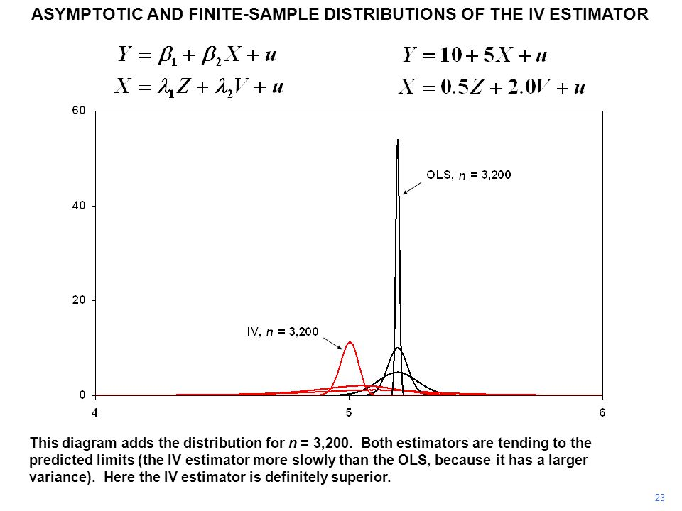 ASYMPTOTIC AND FINITE-SAMPLE DISTRIBUTIONS OF THE IV ESTIMATOR 23 This diagram adds the distribution for n = 3,200. Both estimators are tending to the