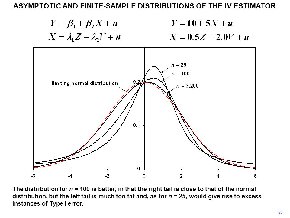 ASYMPTOTIC AND FINITE-SAMPLE DISTRIBUTIONS OF THE IV ESTIMATOR 27 The distribution for n = 100 is better, in that the right tail is close to that of t