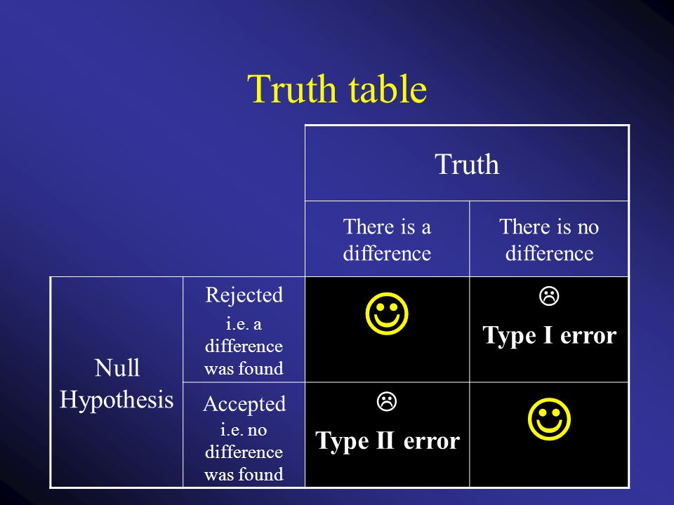 Truth table Truth There is a difference There is no difference Null Hypothesis Rejected i.e. a difference was found  Type I error Accepted i.e. no di