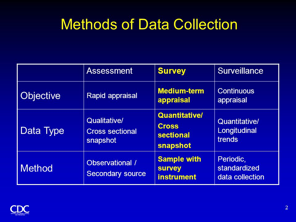 2 Methods of Data Collection AssessmentSurveySurveillance Objective Rapid appraisal Medium-term appraisal Continuous appraisal Data Type Qualitative/ Cross sectional snapshot Quantitative/ Cross sectional snapshot Quantitative/ Longitudinal trends Method Observational / Secondary source Sample with survey instrument Periodic, standardized data collection