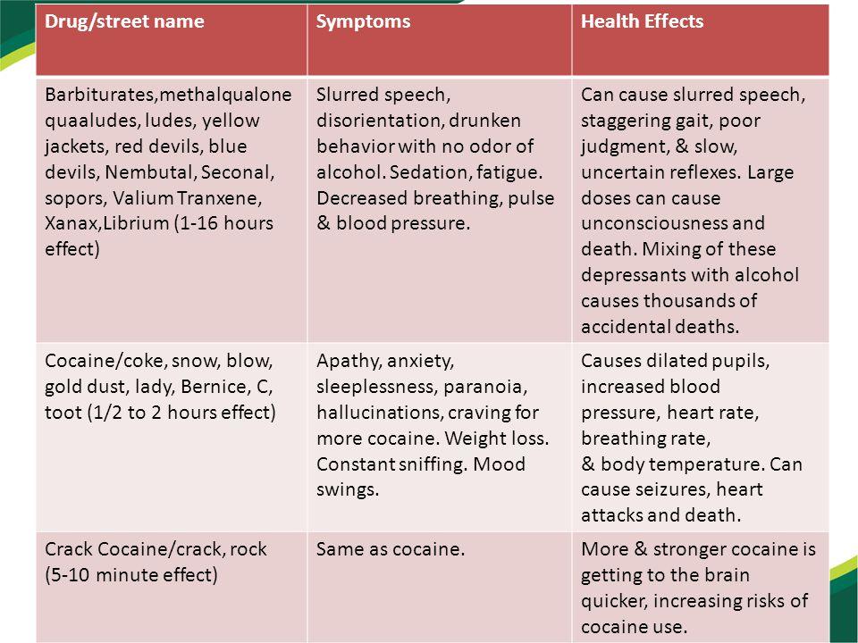 Drug/street nameSymptomsHealth Effects Barbiturates,methalqualone quaaludes, ludes, yellow jackets, red devils, blue devils, Nembutal, Seconal, sopors