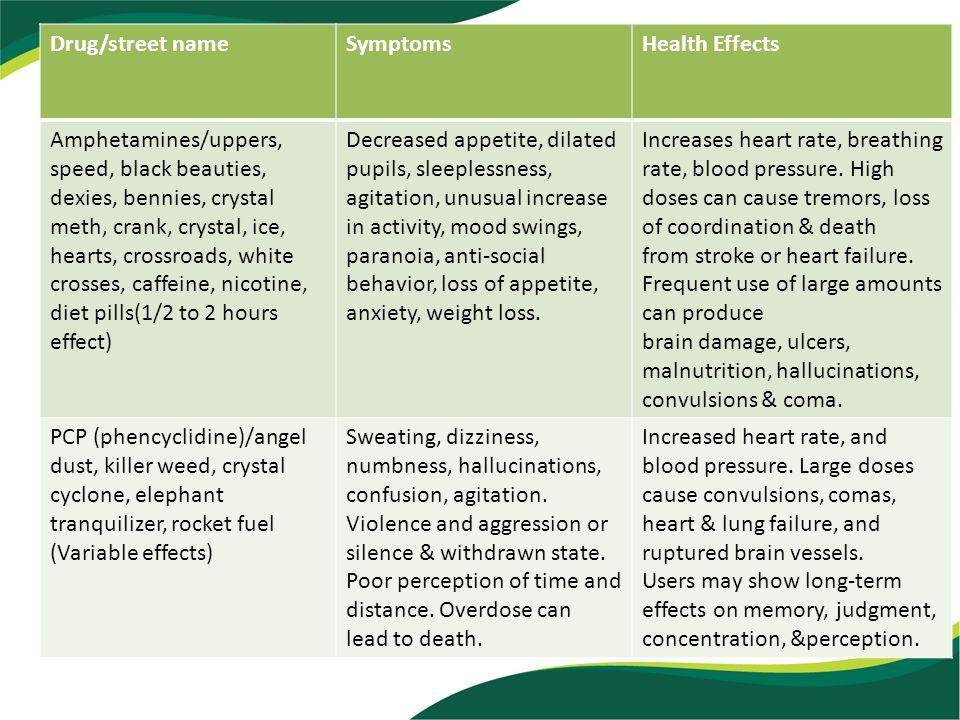 Drug/street nameSymptomsHealth Effects Amphetamines/uppers, speed, black beauties, dexies, bennies, crystal meth, crank, crystal, ice, hearts, crossro