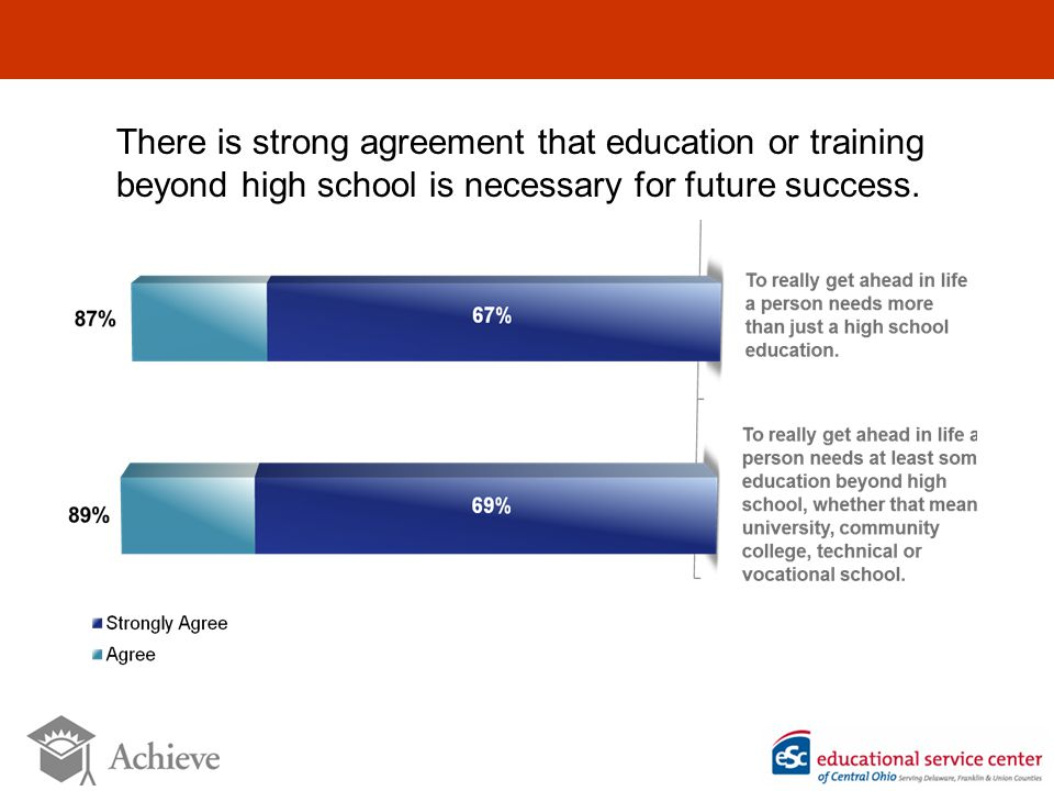 There is strong agreement that education or training beyond high school is necessary for future success.