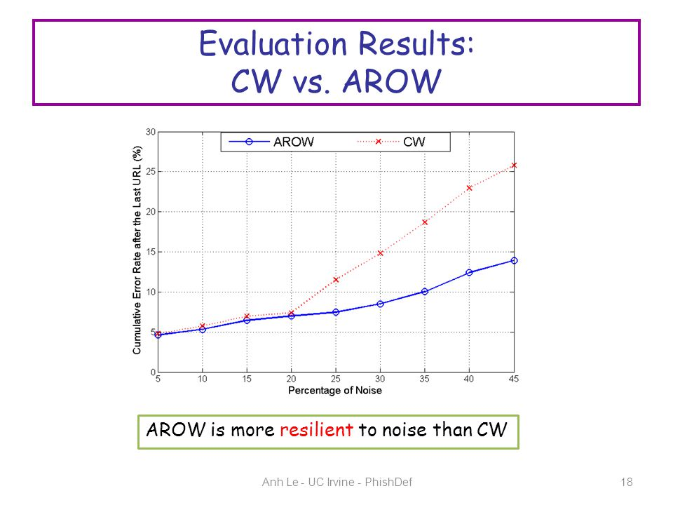 Evaluation Results: CW vs.