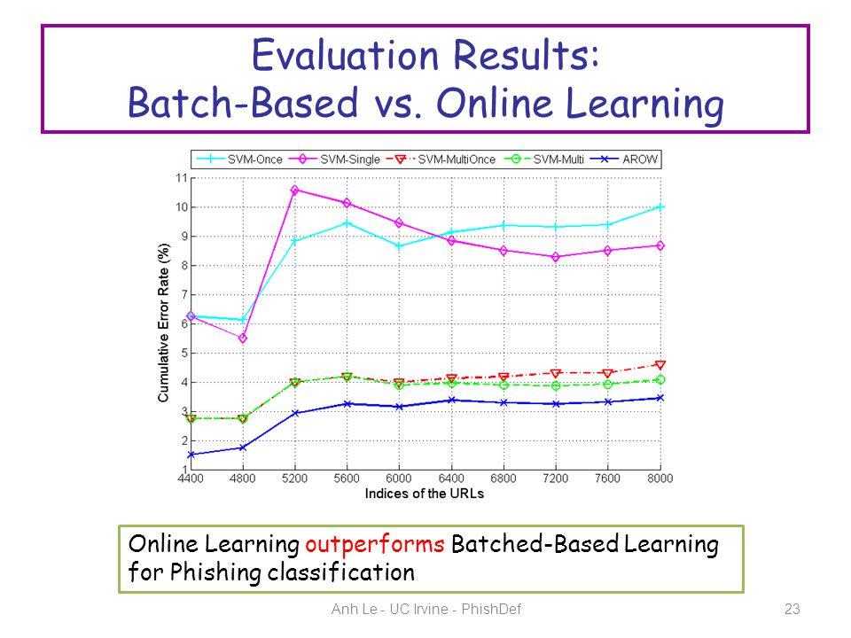 Evaluation Results: Batch-Based vs.