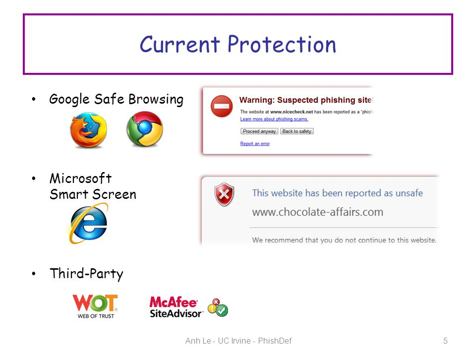 Current Protection Anh Le - UC Irvine - PhishDef5 Google Safe Browsing Microsoft Smart Screen Third-Party