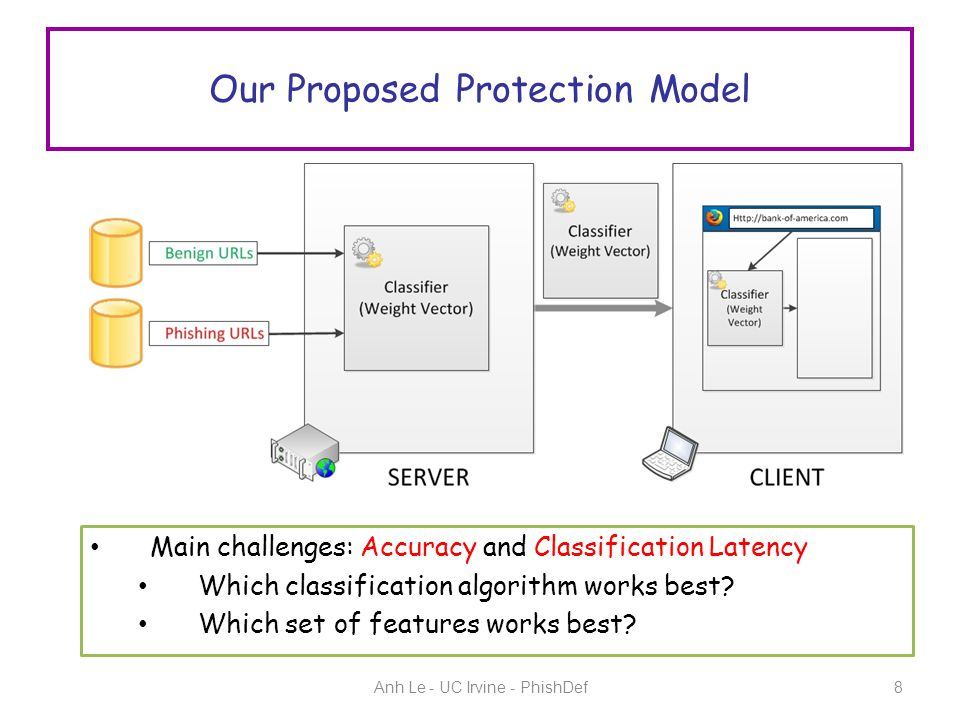 Our Proposed Protection Model Anh Le - UC Irvine - PhishDef8 Main challenges: Accuracy and Classification Latency Which classification algorithm works best.