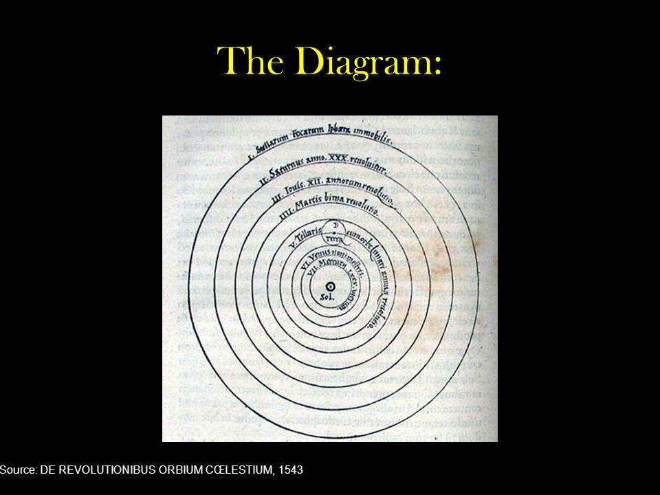 The Diagram: Source: DE REVOLUTIONIBUS ORBIUM CŒLESTIUM, 1543