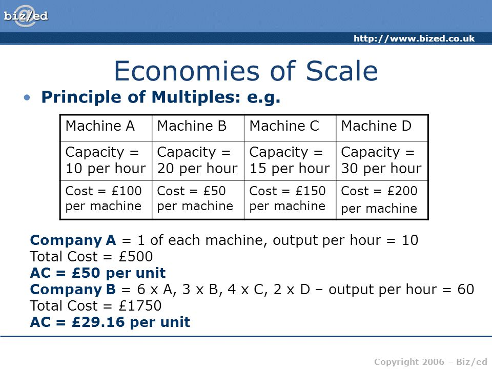 Copyright 2006 – Biz/ed Economies of Scale Principle of Multiples: e.g.
