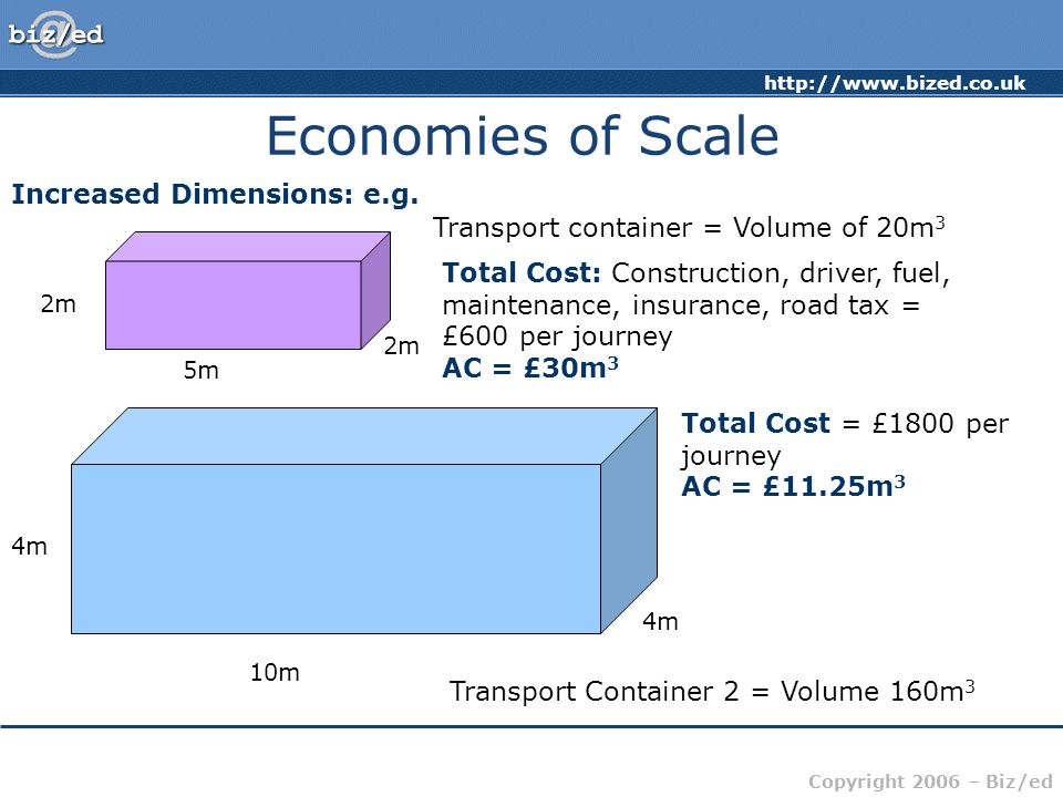 Copyright 2006 – Biz/ed Economies of Scale Increased Dimensions: e.g.