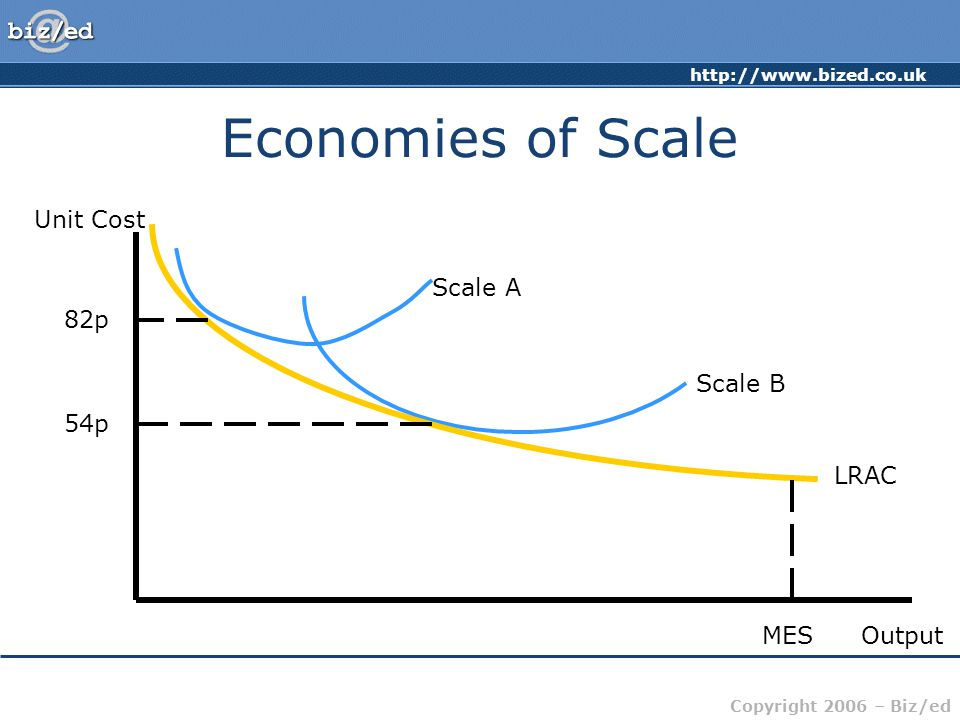 http://www.bized.co.uk Copyright 2006 – Biz/ed Economies of Scale Unit Cost Output Scale A Scale B LRAC MES 82p 54p