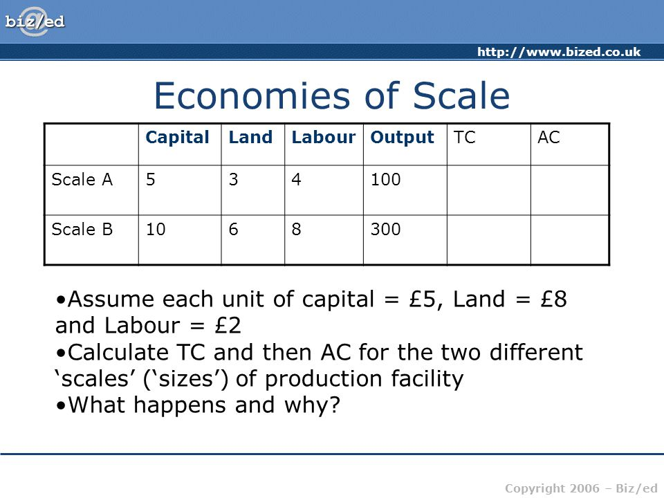 Copyright 2006 – Biz/ed Economies of Scale CapitalLandLabourOutputTCAC Scale A Scale B Assume each unit of capital = £5, Land = £8 and Labour = £2 Calculate TC and then AC for the two different 'scales' ('sizes') of production facility What happens and why