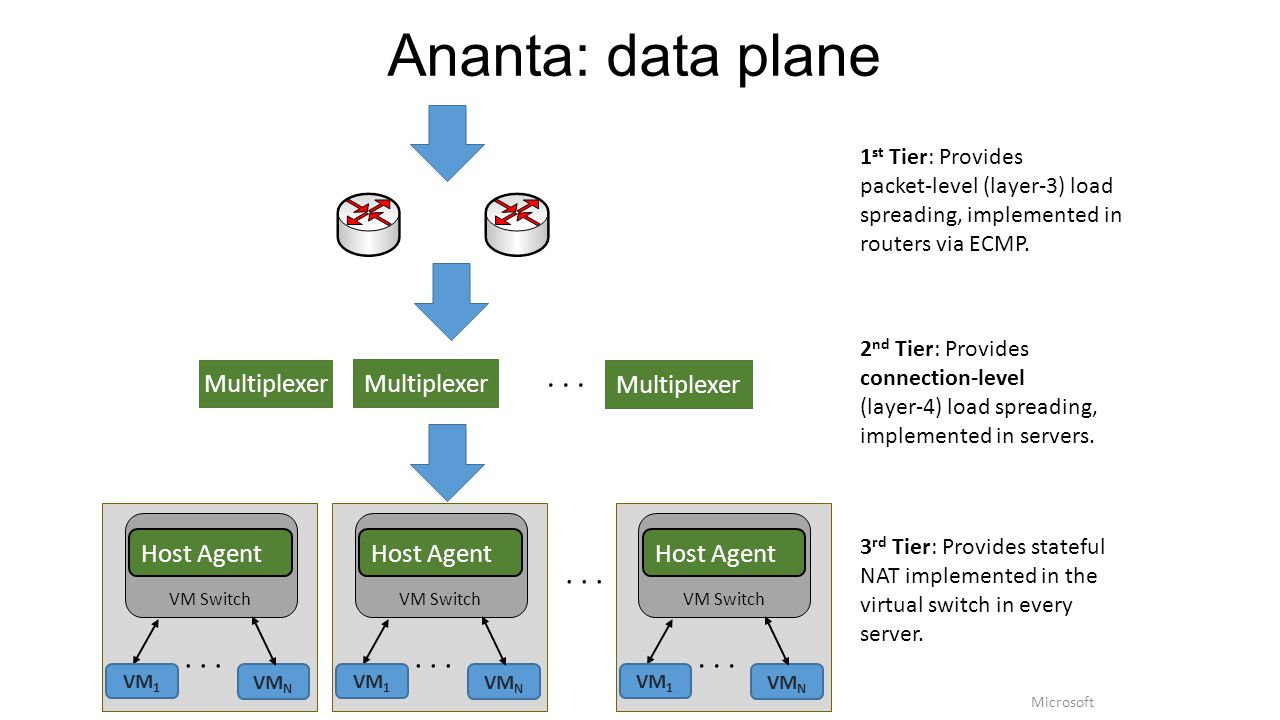 Ananta: data plane 2 nd Tier: Provides connection-level (layer-4) load spreading, implemented in servers. 1 st Tier: Provides packet-level (layer-3) l
