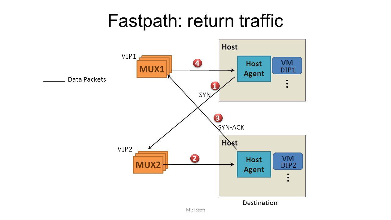Fastpath: return traffic Host MUX MUX1 VM … Host Agent 1 1 DIP1 4 4 MUX MUX2 2 2 3 3 Host VM … Host Agent DIP2 Data Packets Destination VIP1 VIP2 Microsoft SYN SYN-ACK