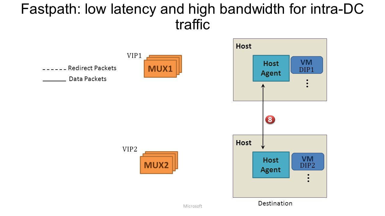 Fastpath: low latency and high bandwidth for intra-DC traffic Host MUX MUX1 VM … Host Agent DIP1 MUX MUX2 8 8 Host VM … Host Agent DIP2 Redirect Packets Data Packets Destination VIP1 VIP2 Microsoft