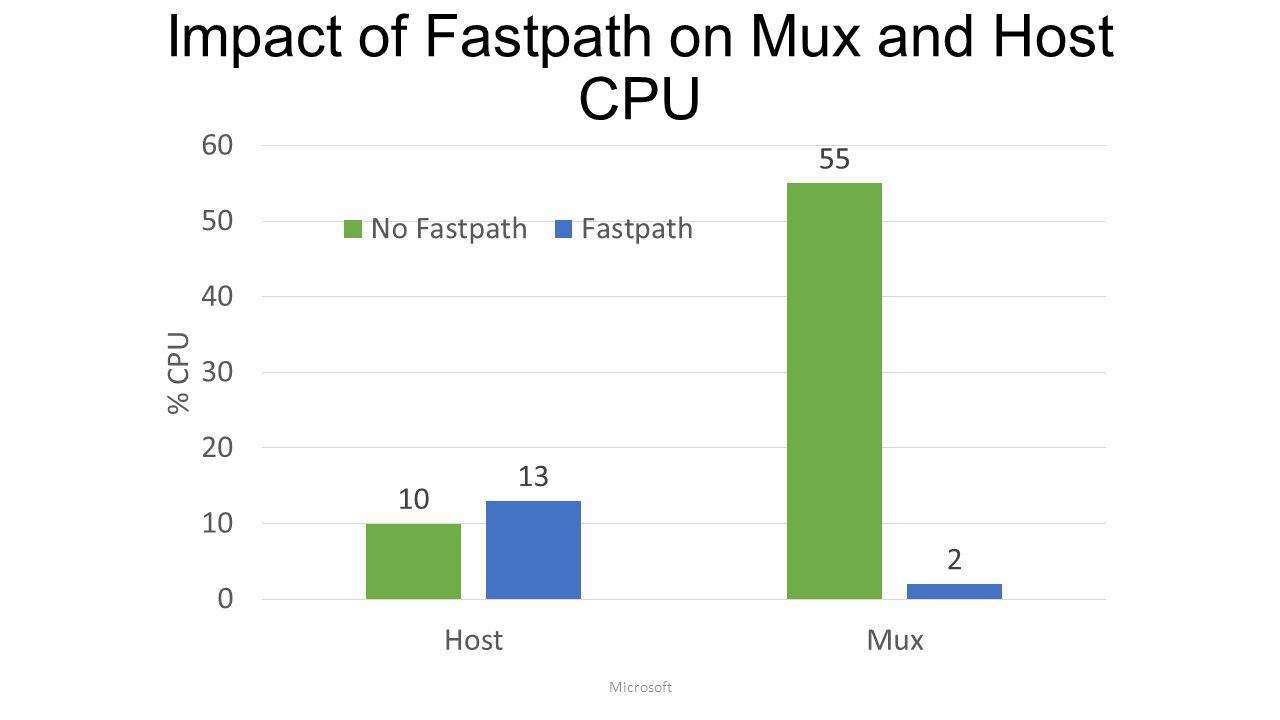 Impact of Fastpath on Mux and Host CPU Microsoft