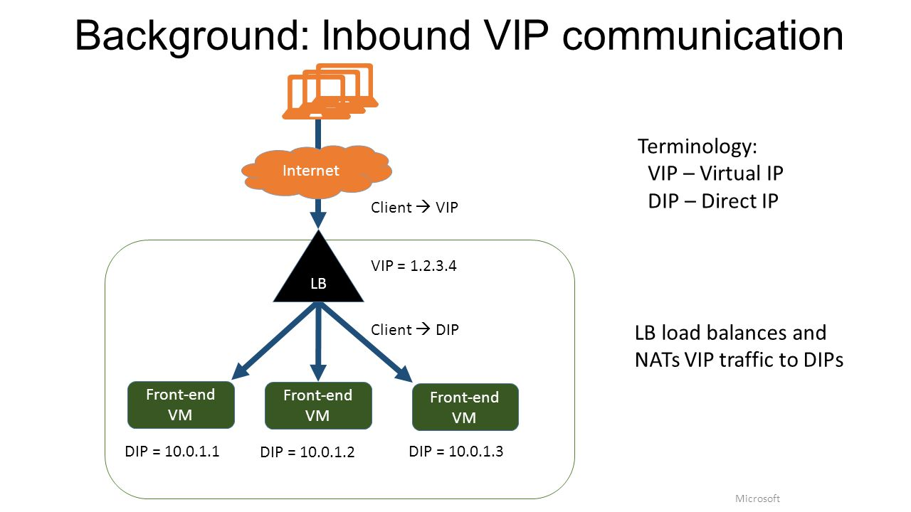 Background: Inbound VIP communication Terminology: VIP – Virtual IP DIP – Direct IP Front-end VM LB Front-end VM Front-end VM Internet DIP = 10.0.1.1 DIP = 10.0.1.2 DIP = 10.0.1.3 LB load balances and NATs VIP traffic to DIPs Client  VIP Client  DIP VIP = 1.2.3.4 Microsoft