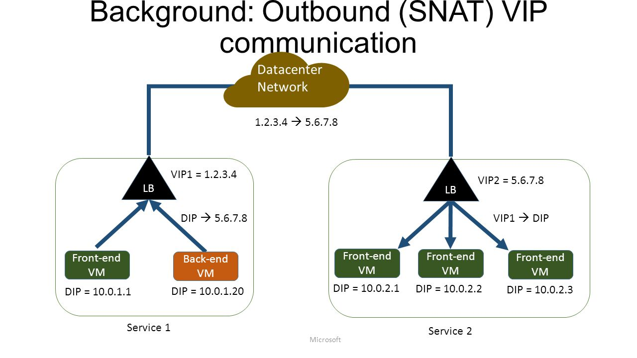 Background: Outbound (SNAT) VIP communication Front-end VM LB Back-end VM DIP = 10.0.1.1 DIP = 10.0.1.20 Front-end VM LB Front-end VM Front-end VM DIP