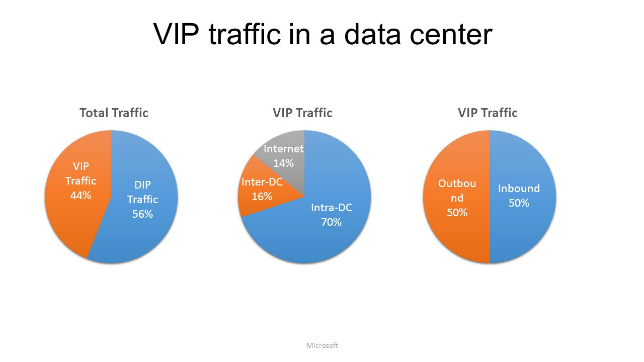 VIP traffic in a data center Microsoft