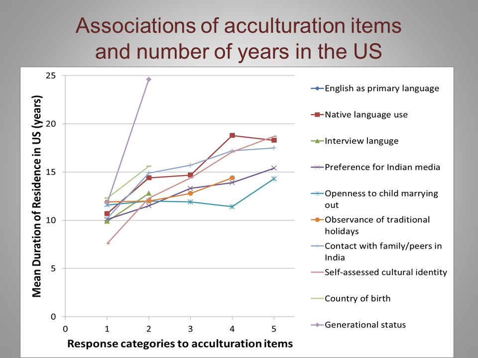 Associations of acculturation items and number of years in the US