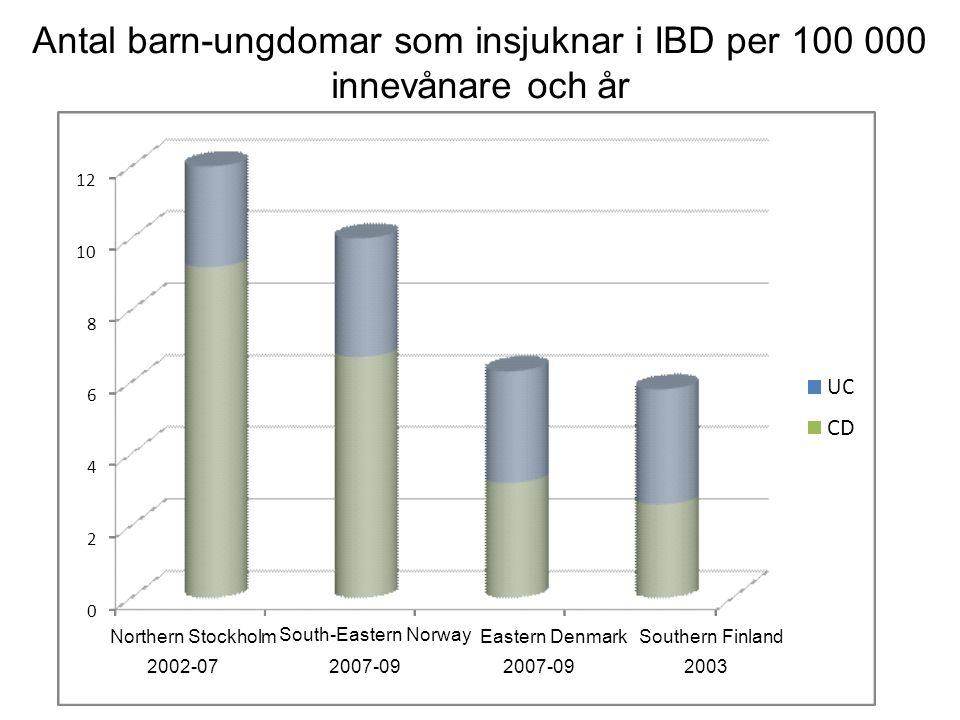 Antal barn-ungdomar som insjuknar i IBD per 100 000 innevånare och år 0 2 4 6 8 10 12 Northern Stockholm 2002-07 South-Eastern Norway 2007-09 Eastern Denmark 2007-09 Southern Finland 2003 UC CD