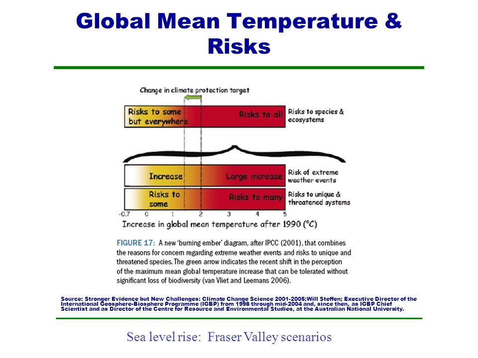 Sea level rise: Fraser Valley scenarios Global Mean Temperature & Risks Source: Stronger Evidence but New Challenges: Climate Change Science 2001-2005