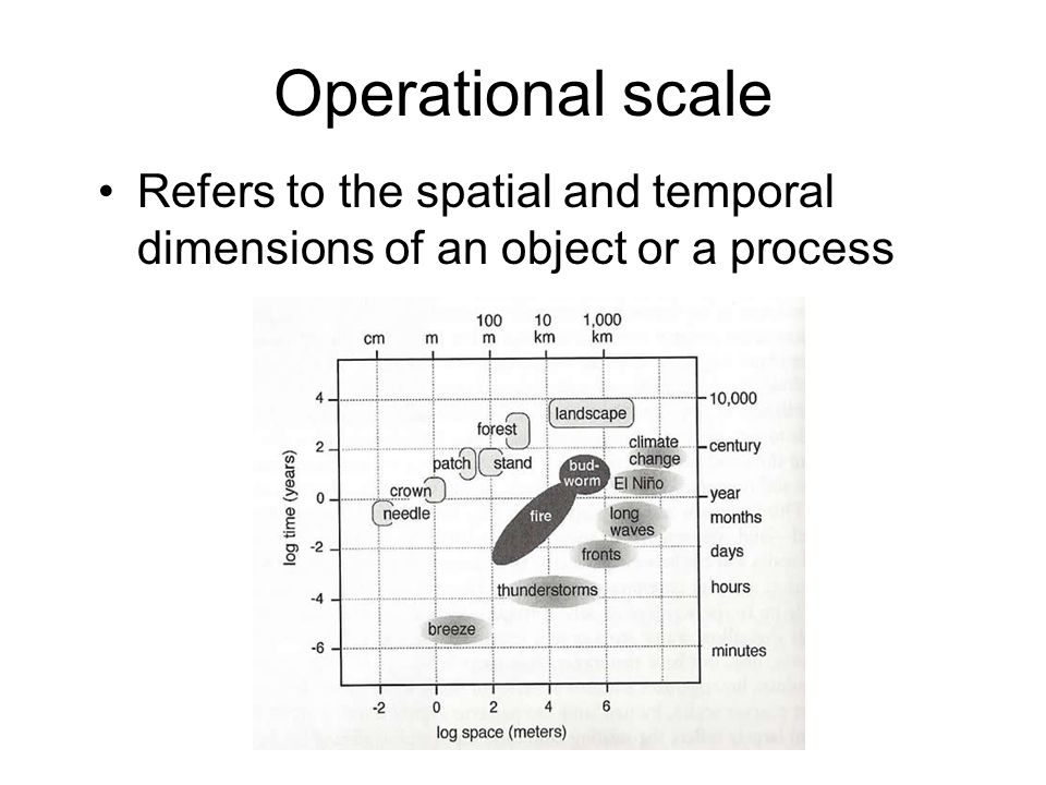 Operational scale Refers to the spatial and temporal dimensions of an object or a process