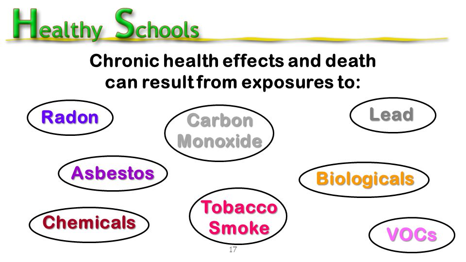 Chronic health effects and death can result from exposures to: 17 Radon Carbon Monoxide Lead Asbestos Tobacco Smoke Chemicals Biologicals VOCs 17