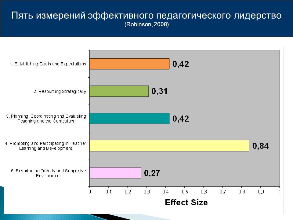 Пять измерений эффективного педагогического лидерство (Robinson, 2008)