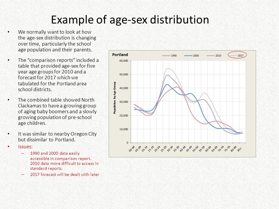 Example of age-sex distribution We normally want to look at how the age-sex distribution is changing over time, particularly the school age population and their parents.
