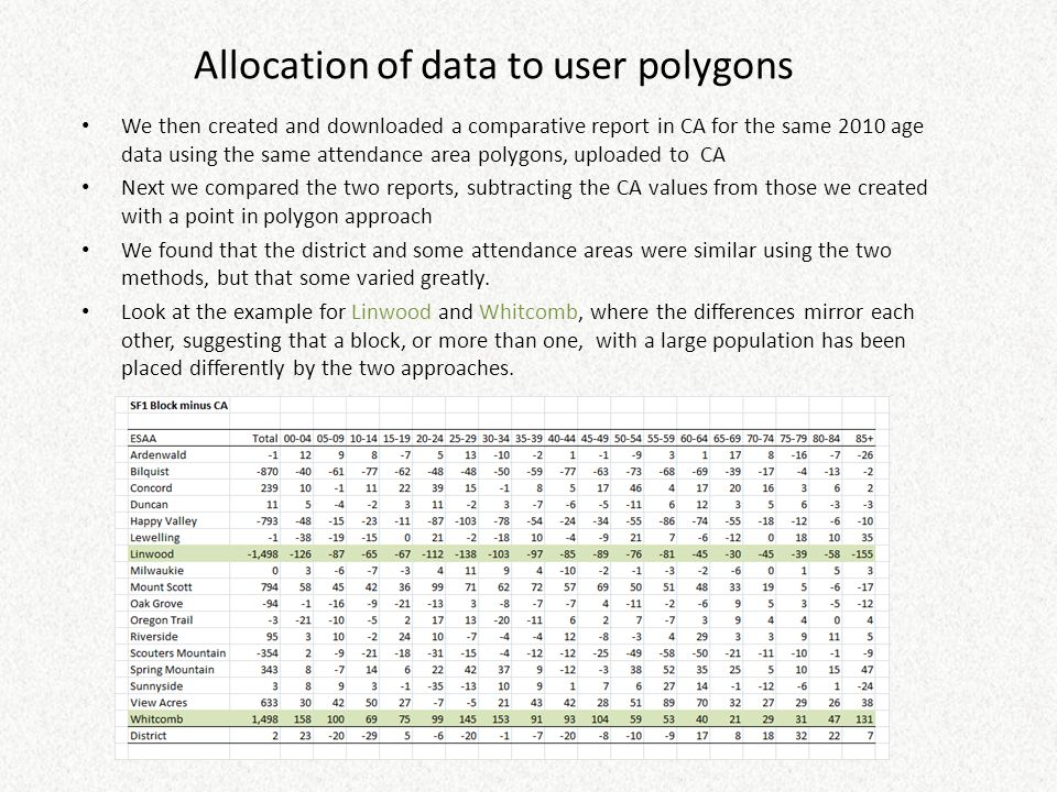 Allocation of data to user polygons We then created and downloaded a comparative report in CA for the same 2010 age data using the same attendance area polygons, uploaded to CA Next we compared the two reports, subtracting the CA values from those we created with a point in polygon approach We found that the district and some attendance areas were similar using the two methods, but that some varied greatly.