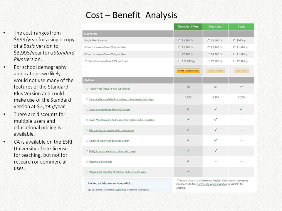 Cost – Benefit Analysis The cost ranges from $999/year for a single copy of a Basic version to $3,995/year for a Standard Plus version.