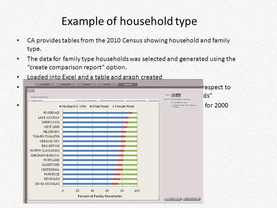 Example of household type CA provides tables from the 2010 Census showing household and family type. The data for family type households was selected