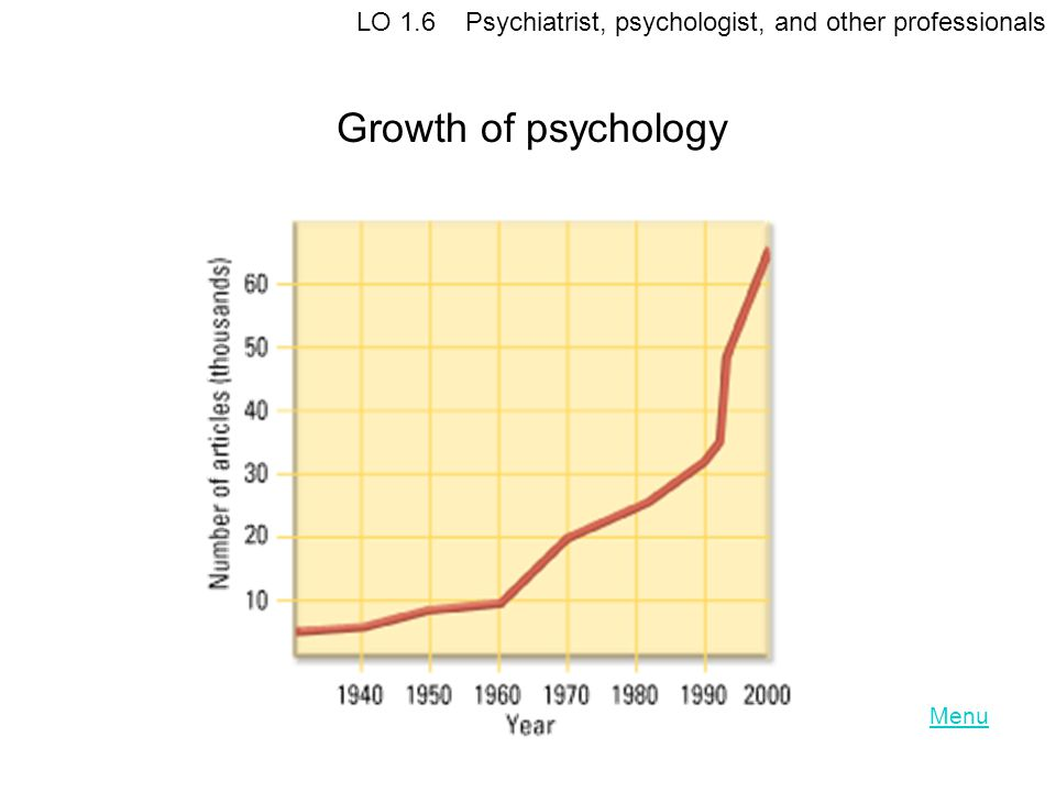 Menu Growth of psychology LO 1.6 Psychiatrist, psychologist, and other professionals