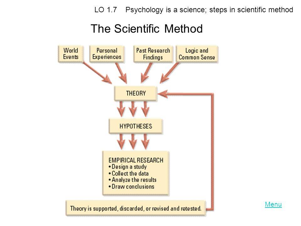 LO 1.7 Psychology is a science; steps in scientific method The Scientific Method