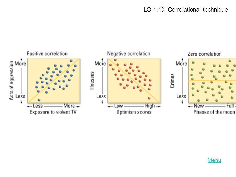 Menu LO 1.10 Correlational technique