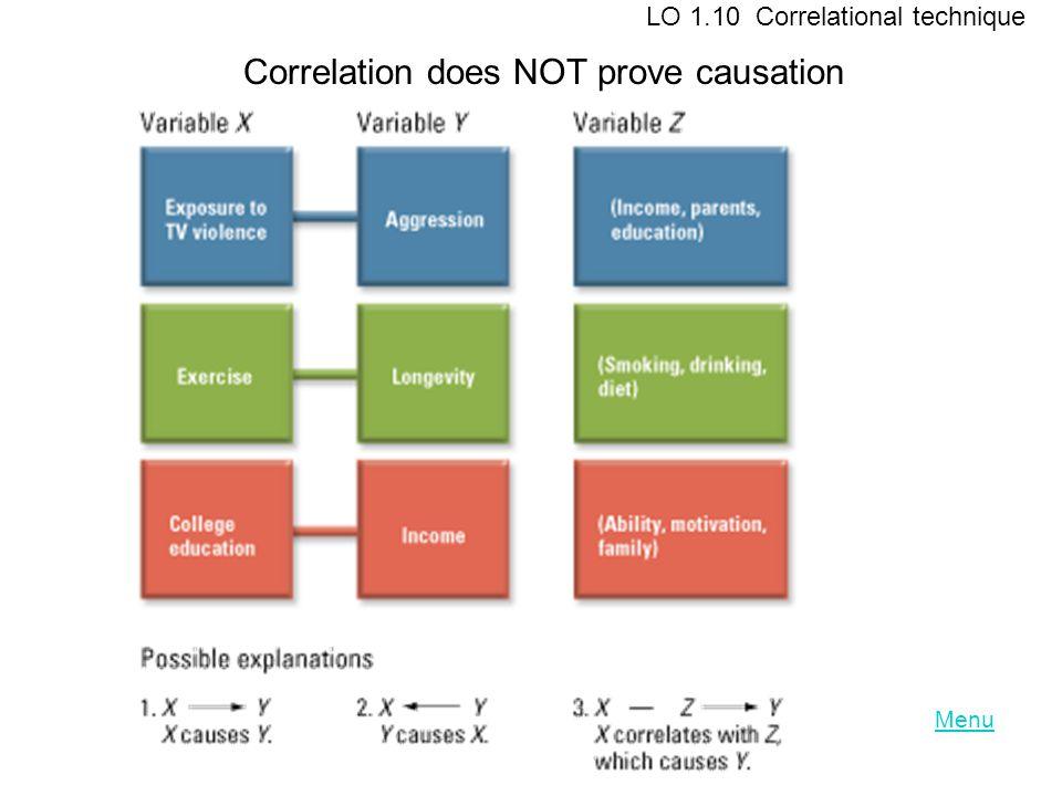 Menu LO 1.10 Correlational technique Correlation does NOT prove causation