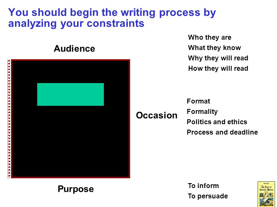 You should begin the writing process by analyzing your constraints Purpose Audience Occasion Format Formality Politics and ethics Process and deadline Who they are What they know Why they will read How they will read To inform To persuade
