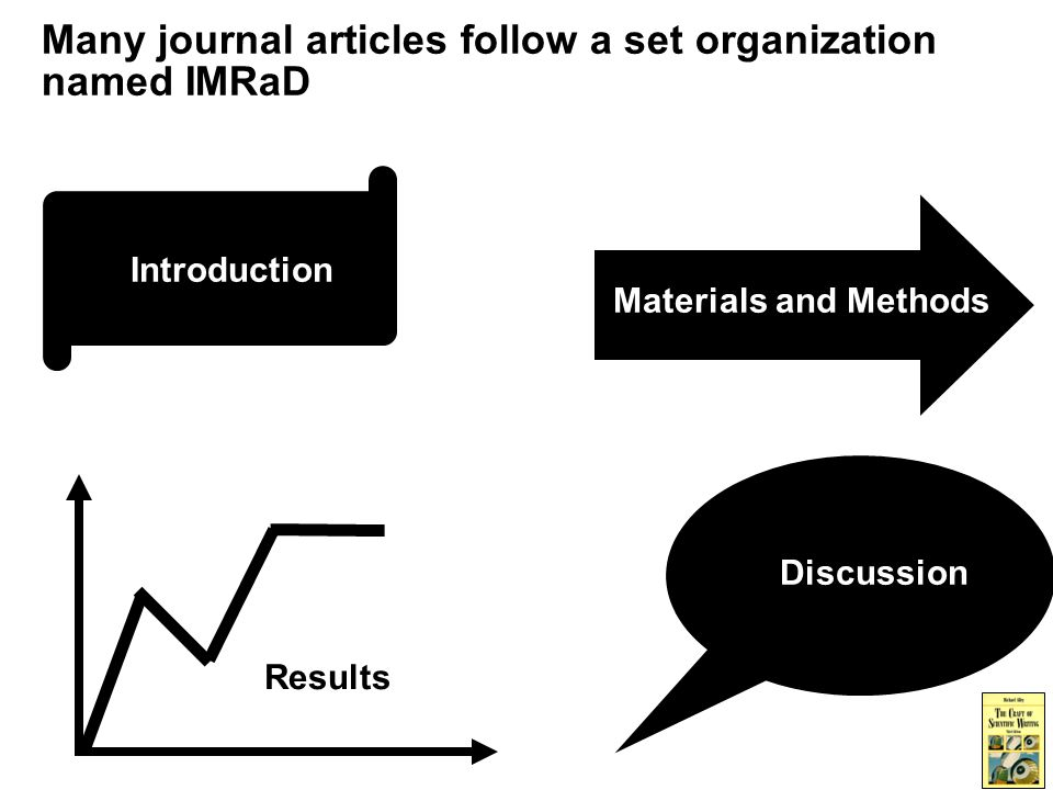 Many journal articles follow a set organization named IMRaD Materials and Methods Results Discussion Introduction
