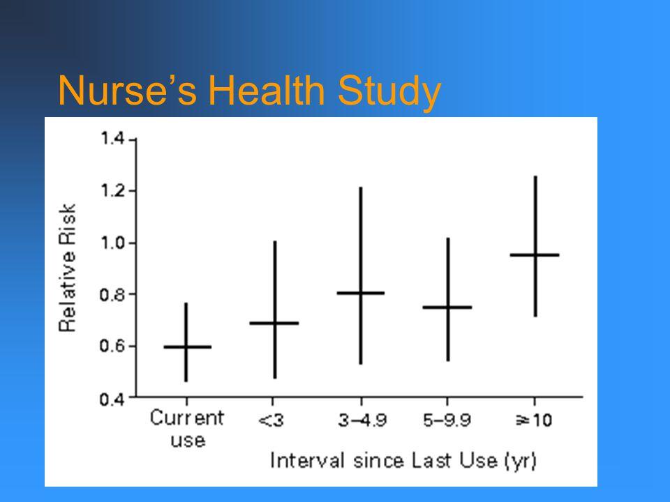 Nurse's Health Study