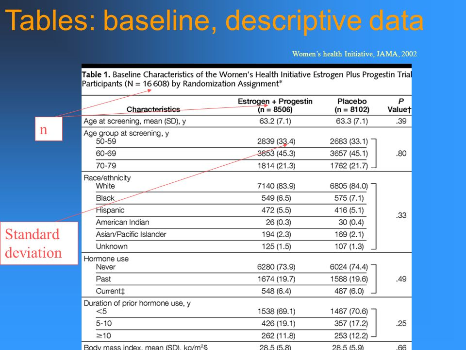 Tables: baseline, descriptive data Standard deviation n Women's health Initiative, JAMA, 2002