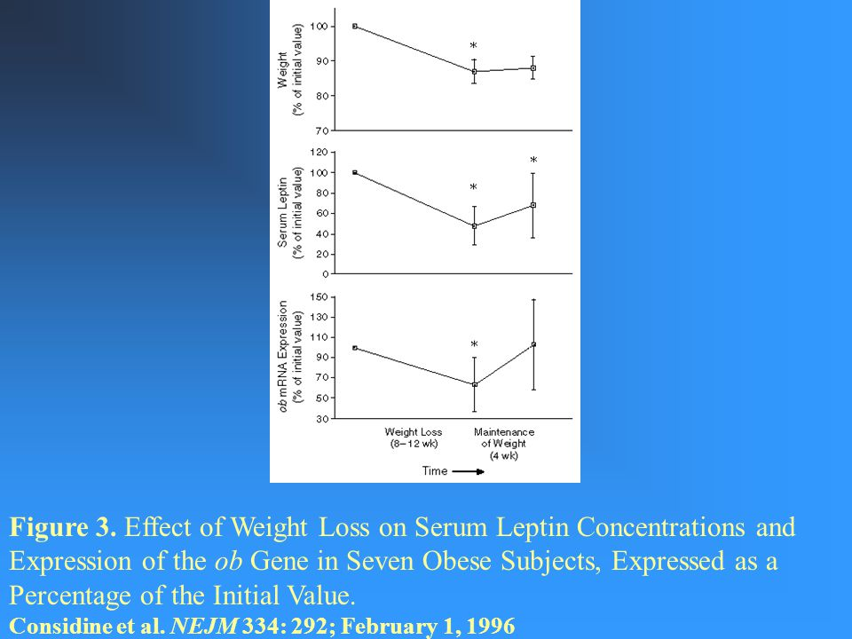 Figure 3. Effect of Weight Loss on Serum Leptin Concentrations and Expression of the ob Gene in Seven Obese Subjects, Expressed as a Percentage of the