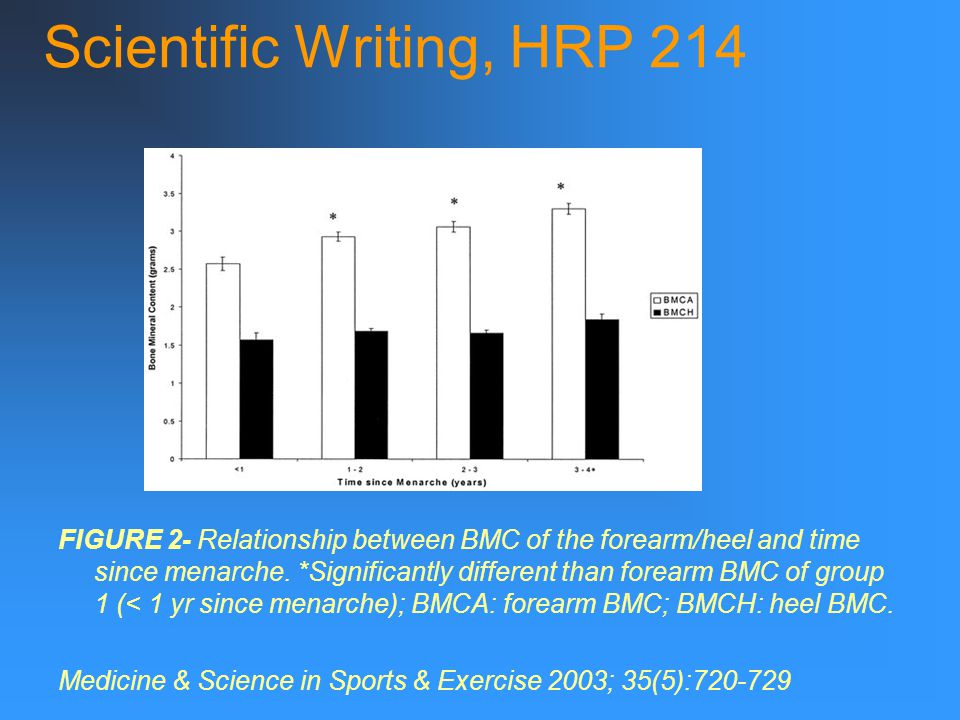 Scientific Writing, HRP 214 FIGURE 2- Relationship between BMC of the forearm/heel and time since menarche.
