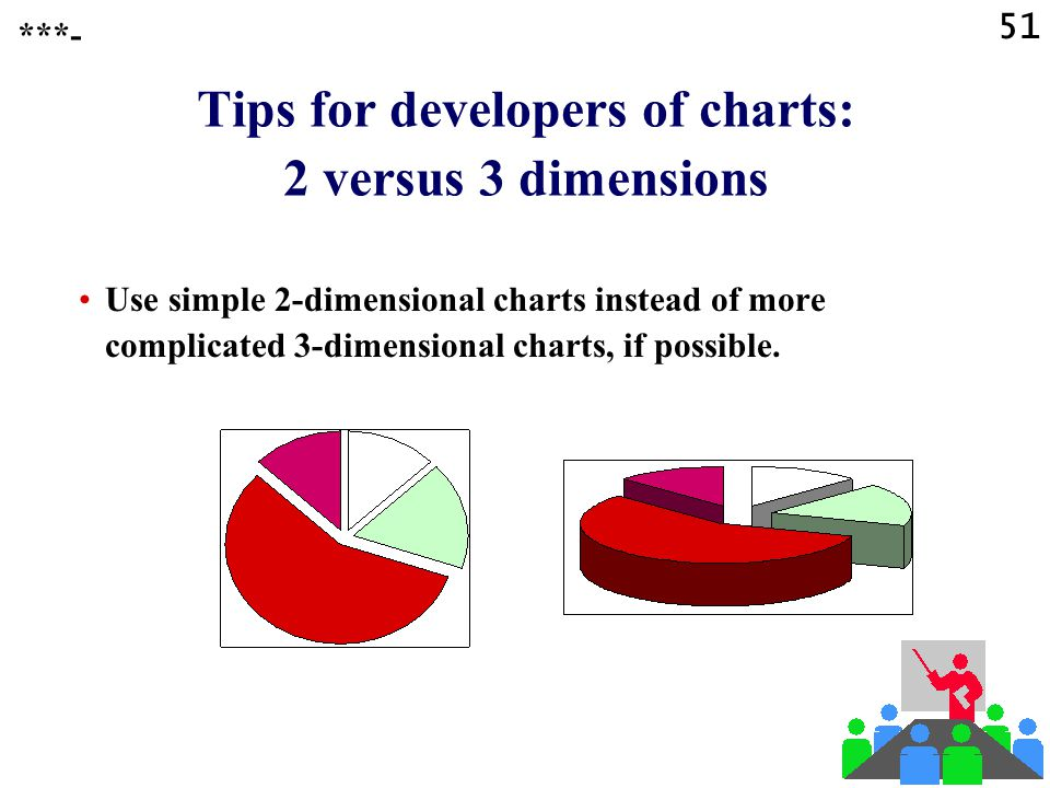 50 Tips for developers of charts: type of chart Use a well suited type of chart to show your numerical data.