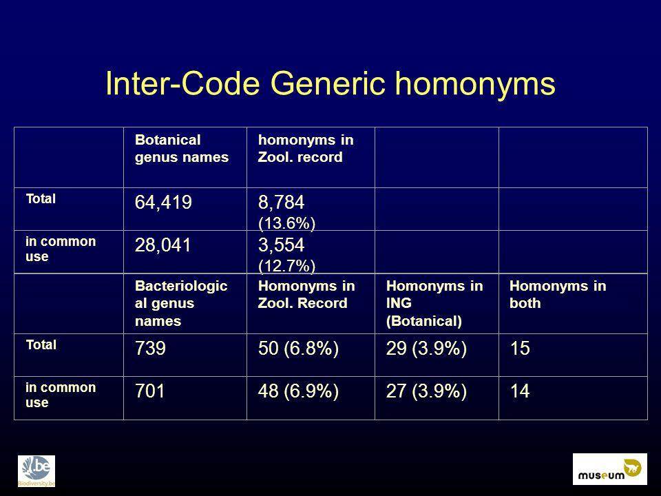 Inter-Code Generic homonyms Botanical genus names homonyms in Zool.
