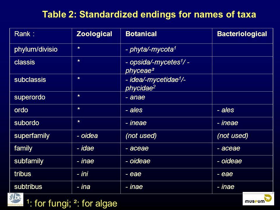Table 2: Standardized endings for names of taxa Rank : ZoologicalBotanicalBacteriological phylum/divisio*- phyta/-mycota 1 classis*- opsida/-mycetes 1 / - phyceae² subclassis*- idea/-mycetidae 1 /- phycidae 2 superordo*- anae ordo*- ales subordo*- ineae superfamily- oidea(not used) family- idae- aceae subfamily- inae- oideae tribus- ini- eae subtribus- ina- inae 1 : for fungi; ²: for algae