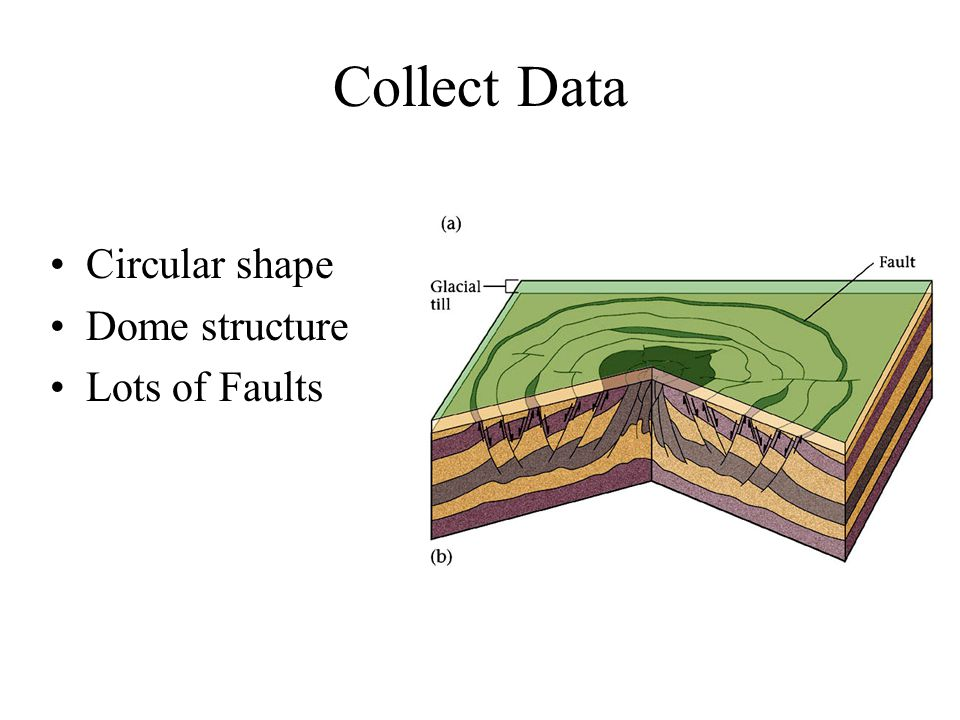 Circular shape Dome structure Lots of Faults Collect Data